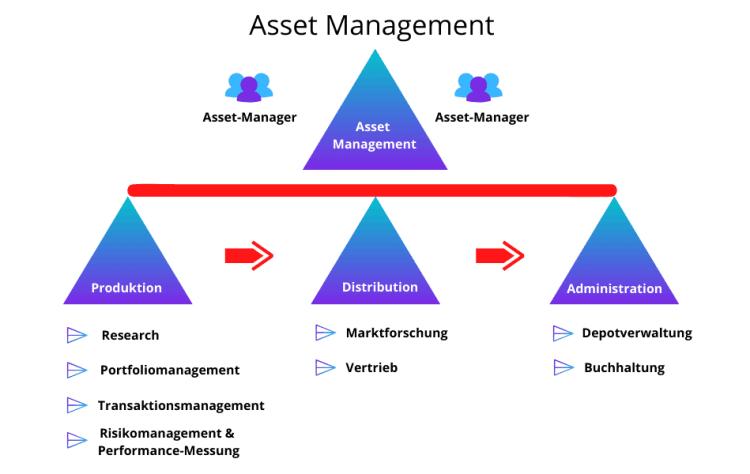 Asset Management - die Definition