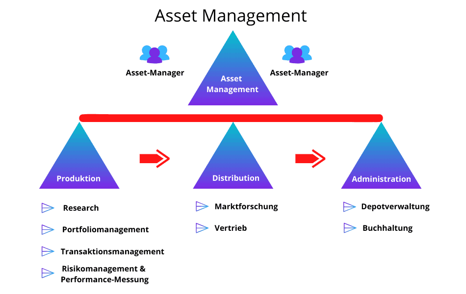 Asset Management - die Definition
