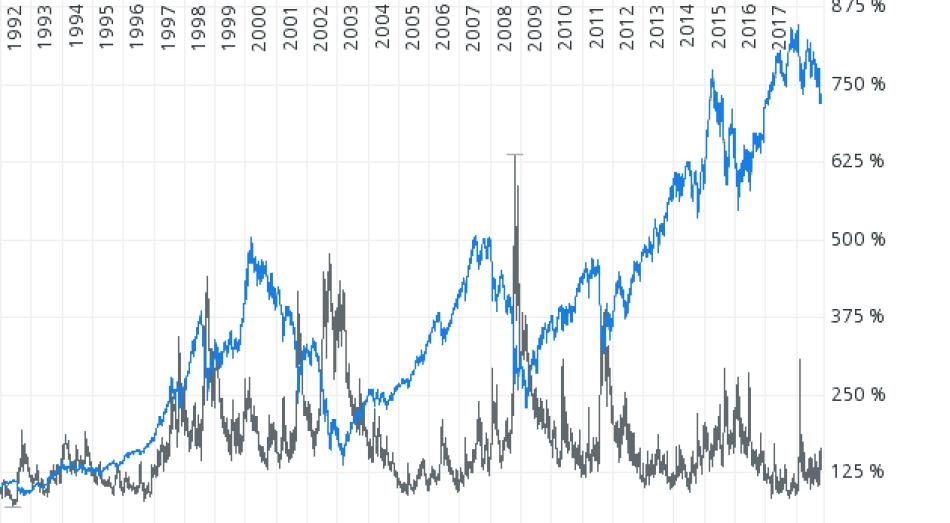 Volatilität und Schwankungsbreite - VDAX-NEW versus DAX