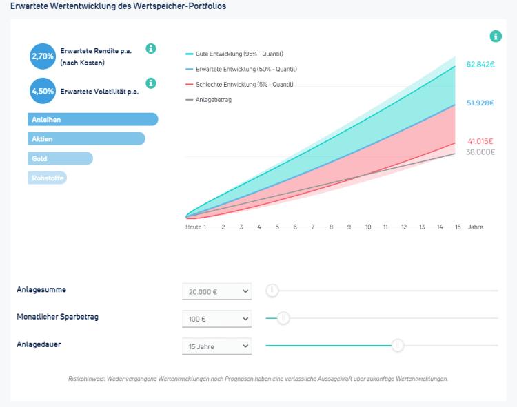 Kapilendo Wertspeicher Portfolio - Rendite Simulation