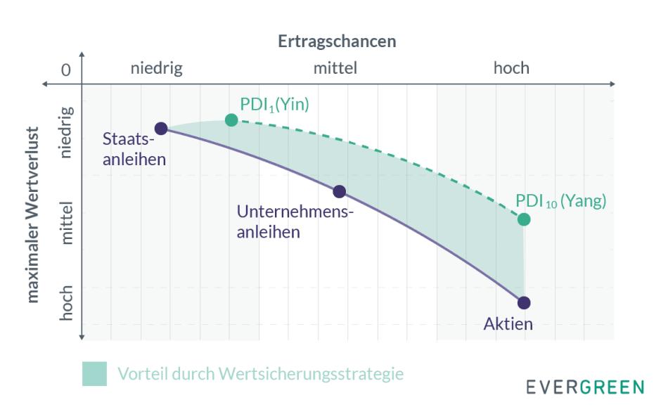 Kapitalanlage - Vorteile der evergreen Wertsicherungsstrategie