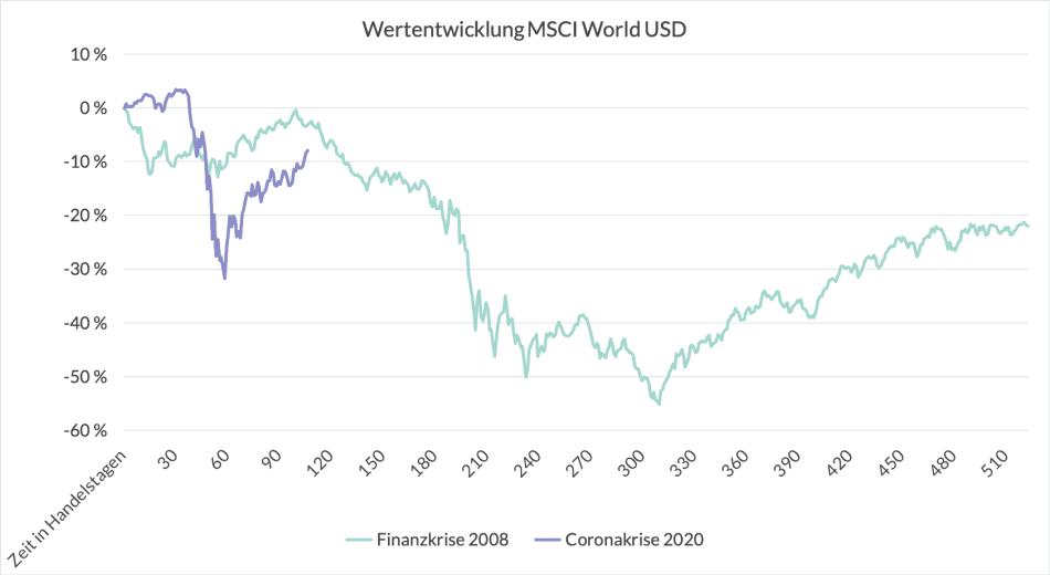 Wertentwicklung_MSCI - Corona Krise 2020 und Börsencrash 2008