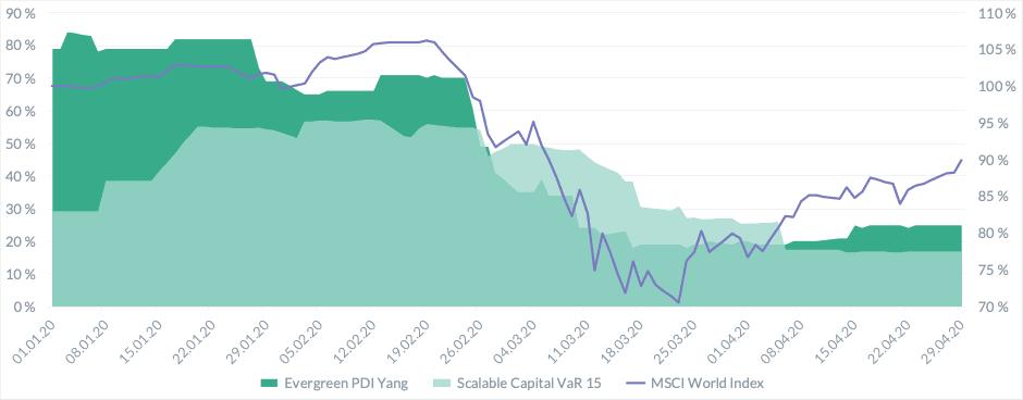 Wertsicherungsstrategien - Vergleich zwischen Scalable und Evergreen