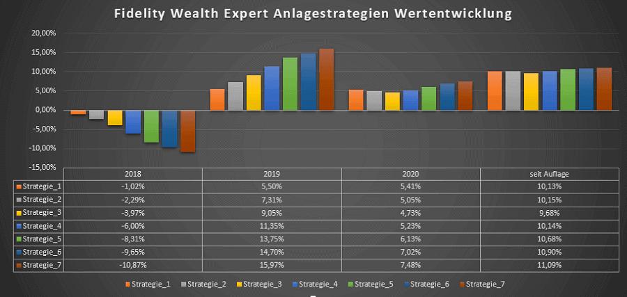 Fidelity Wealth Expert - Wertentwicklung der Anlagestrategien