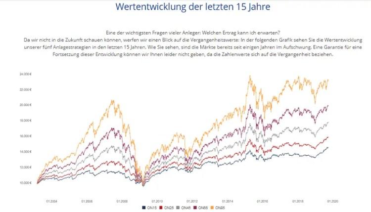 Onvest Wertentwicklungen - der 5 Anlagestrategien