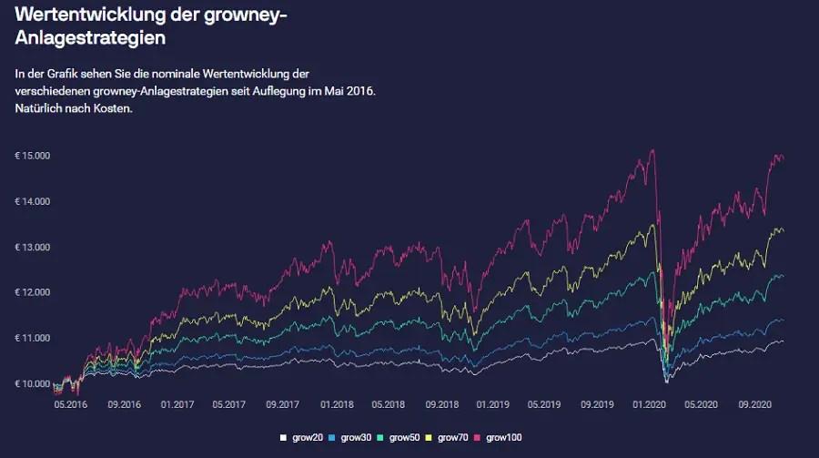 growney Anlagestrategien Wertentwicklung