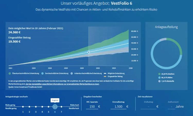 VisualVest Anlagevorschlag