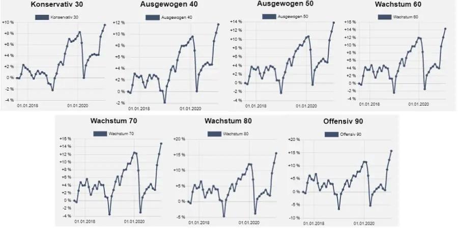 Warburg Navigator Wertentwicklung der Anlagestrategien