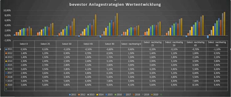 bevestor Anlageportfolios Wertentwicklungen