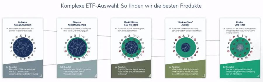 ETF Auswahlprozess APEIRONgreen - nachhaltige Anlageportfolios