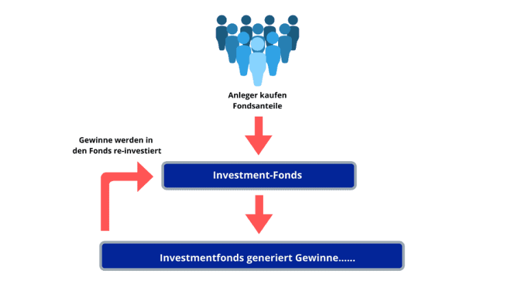 Investmentfonds thesaurierend (re-investierend)