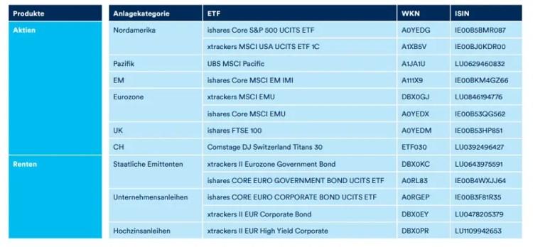 Targobank Pixit Anlageuniversum