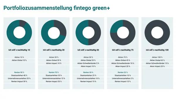 fintego green plus portfolios