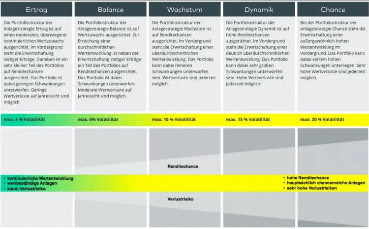 Cominvest Test - Darstellung Anlagestrategien