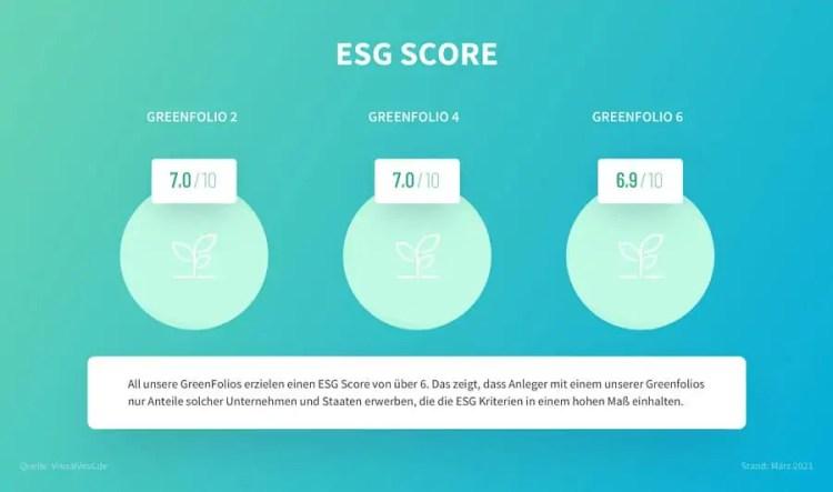 VisualVest Test - ESG Portfolios