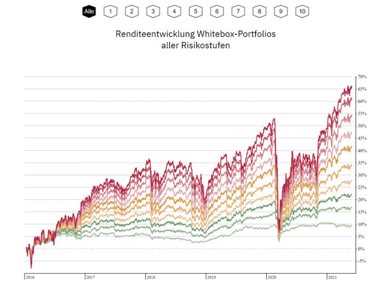 Whitebox Test - Darstellung der Wertentwicklungen