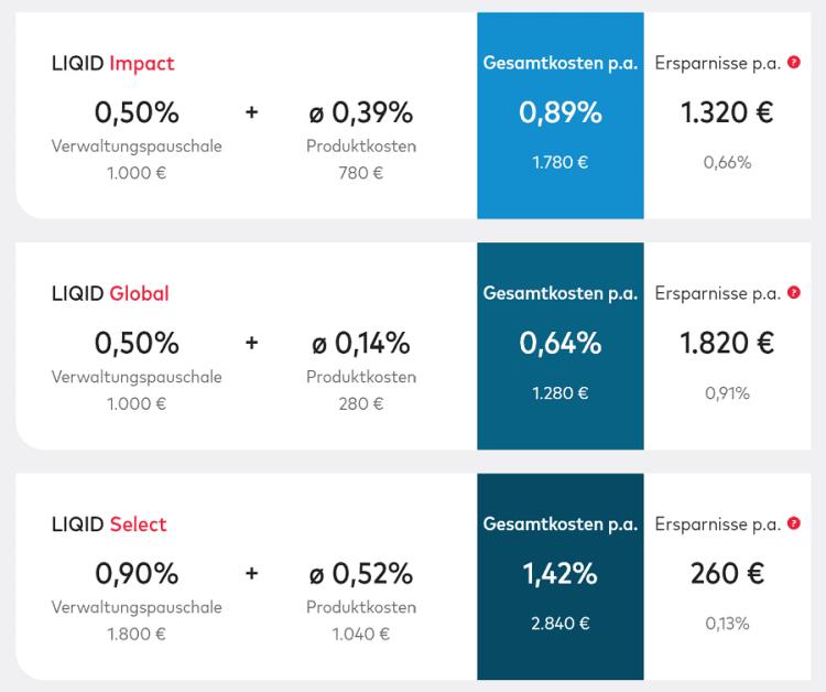 LIQID Test - das Kostenmodell