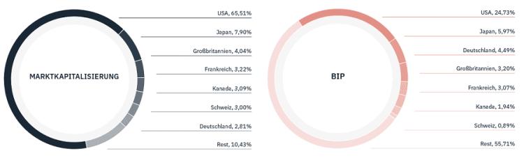 Whitebox - Beispielvergleich Anlagestrategien Value versus Global