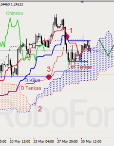 Ichimoku cloud is still closed chinkou lagging span below the chart short term forecast we can expect resistance from tenkan sen  senkou  also analysis gbp usd gold countingpips rh