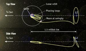 Example trajectory from Earth to a Lissajous orbit around Sun-Earth L2 (Earth & Moon removed from side view for easier view of trajectory/orbit).