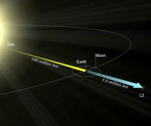 Sun-Earth Lagrange Point 2
