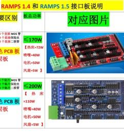 ramps 1 4 vs 1 5 [ 1124 x 713 Pixel ]