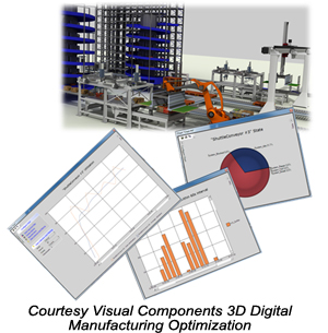 Courtesy Visual Components 3D Digital Manufacturing Optimization