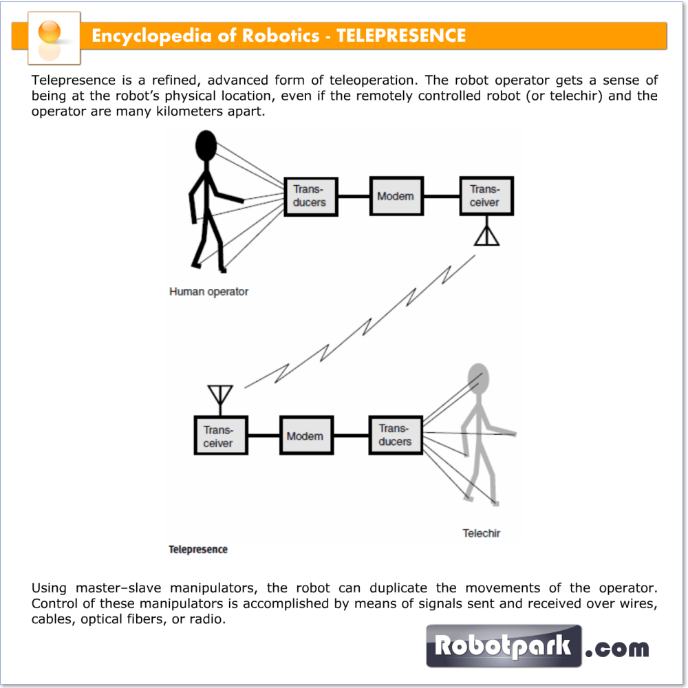 medium resolution of the drawing is a simple block diagram of a telepresence system some applications are