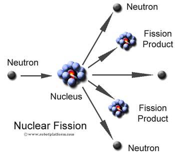 Nuclear Energy Fusion
