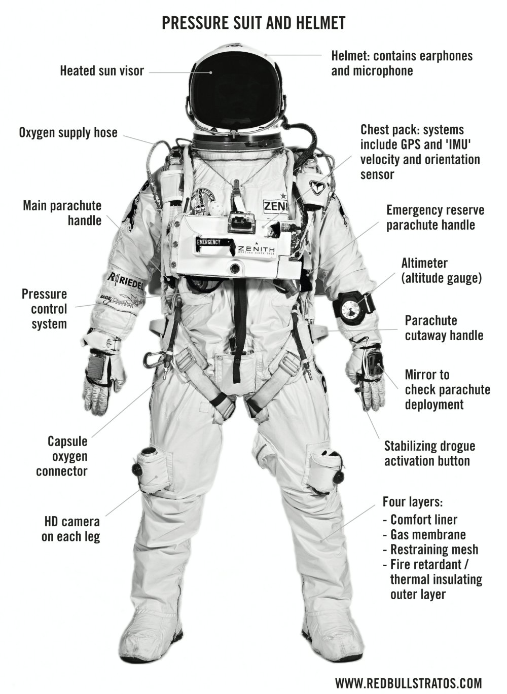 medium resolution of space suit diagram wiring diagram today astronaut space suit layers diagram page 3 pics about space
