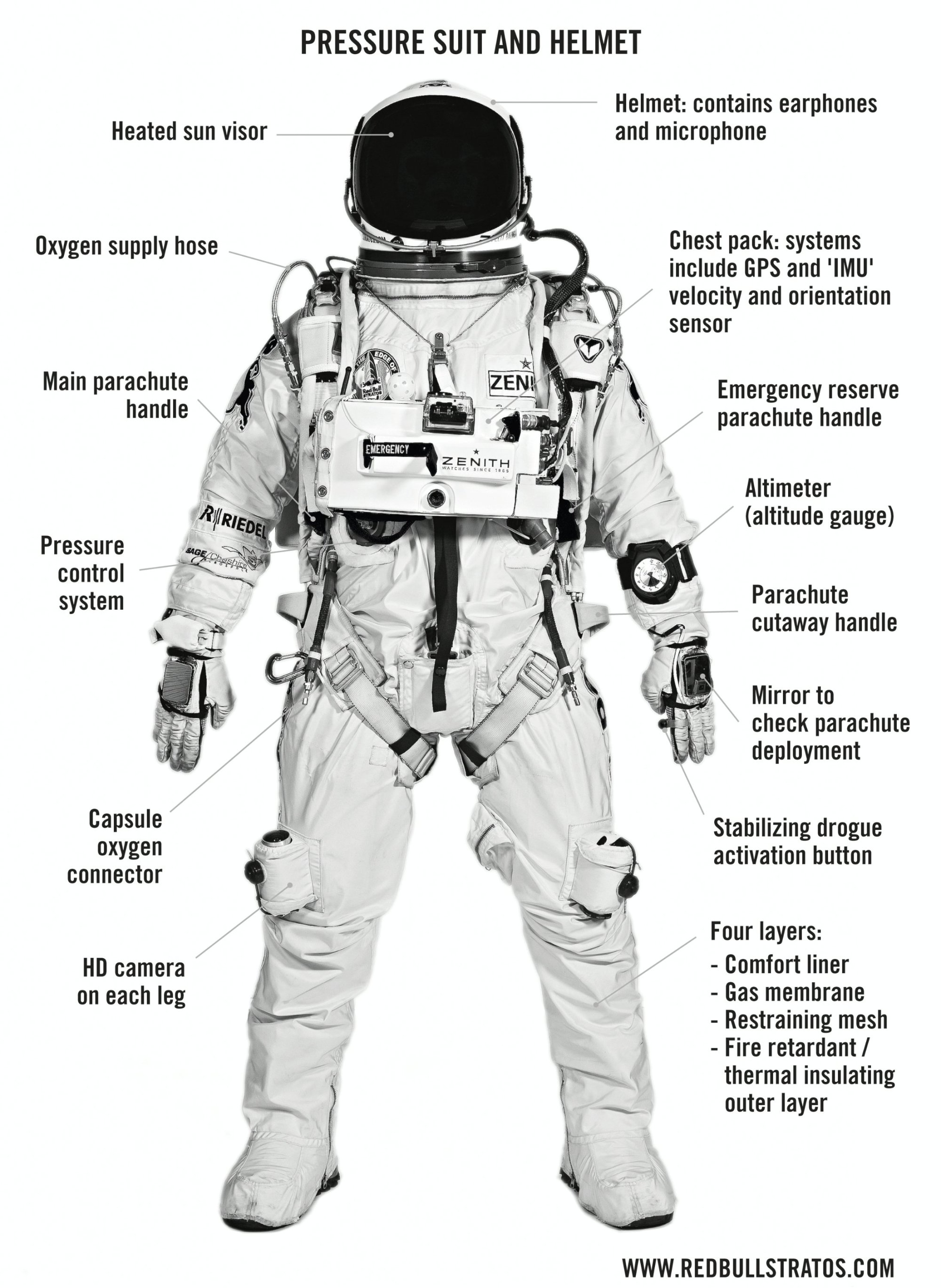 hight resolution of space suit diagram wiring diagram today astronaut space suit layers diagram page 3 pics about space