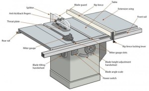 Cabi Table Saw – Expert Overview of Table Saw Anatomy | Robson Forensic