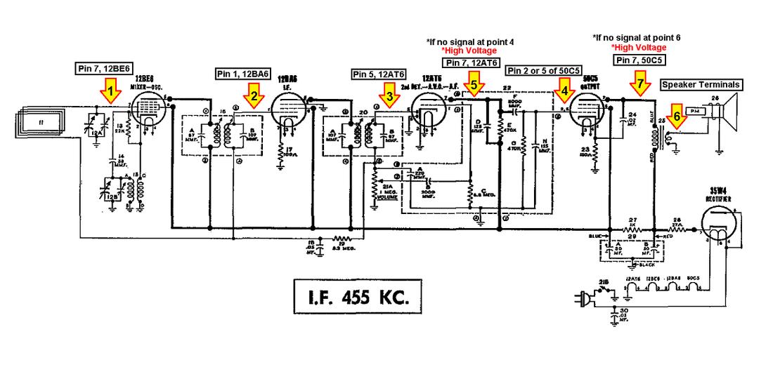 Basics of Signal Tracing