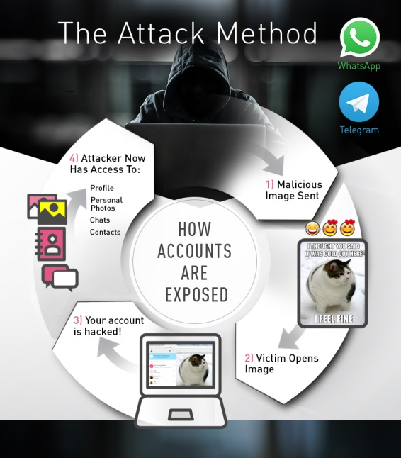 Hacking, WhatsApp, Telegram, instant messaging