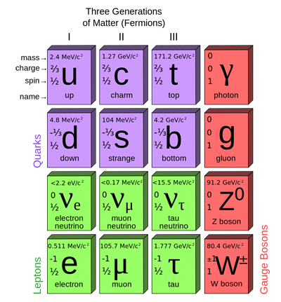 diagram of the particles in the Standard Model of particle physics