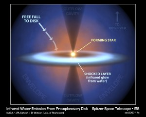 Supersonic 'Rain' Falls on Newborn Star Forming Solar