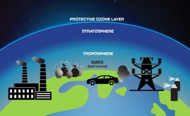 """Illustration showing the Earth from space surrounded by a bright blue line indicating the protective ozone layer. Below that line is the stratosphere, indicated with a dark blue color that transitions to a lighter blue color, which is labeled troposphere. Below that is the Earth's surface with black and white icons representing power plants, cars, aerosol cans and other contributors to air pollution alongside the label """"smog (bad ozone)."""""""