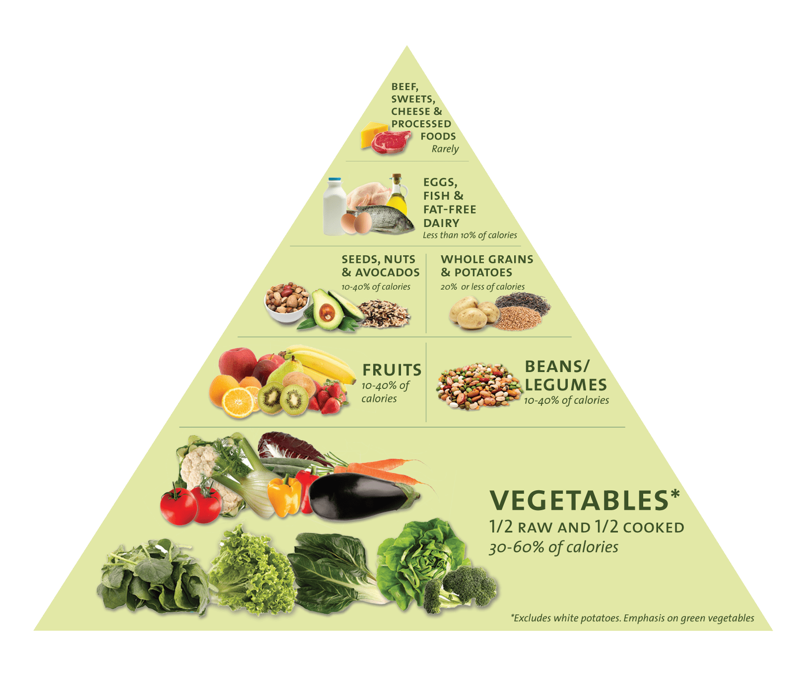 new food pyramid diagram sets in maths venn diagrams nutrition 101 the basics of healthy eating free class