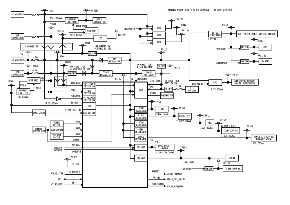 medium resolution of  logic block diagrams from the s60 service manual gigabeat s60 power supply block diagram png png gigabeat s60 power supply block diagram png manage