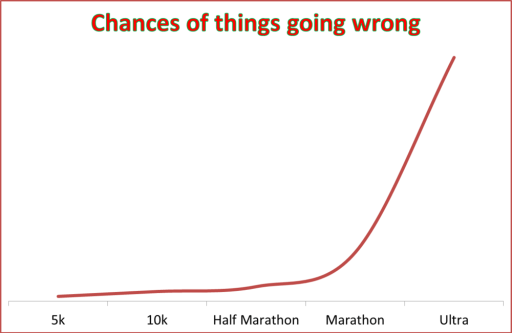 chances of things going wrong