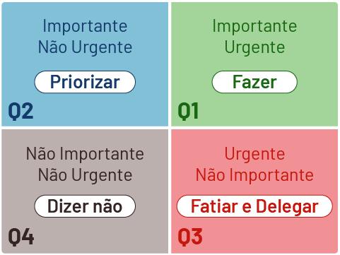 Matriz de prioridades para gestão do tempo