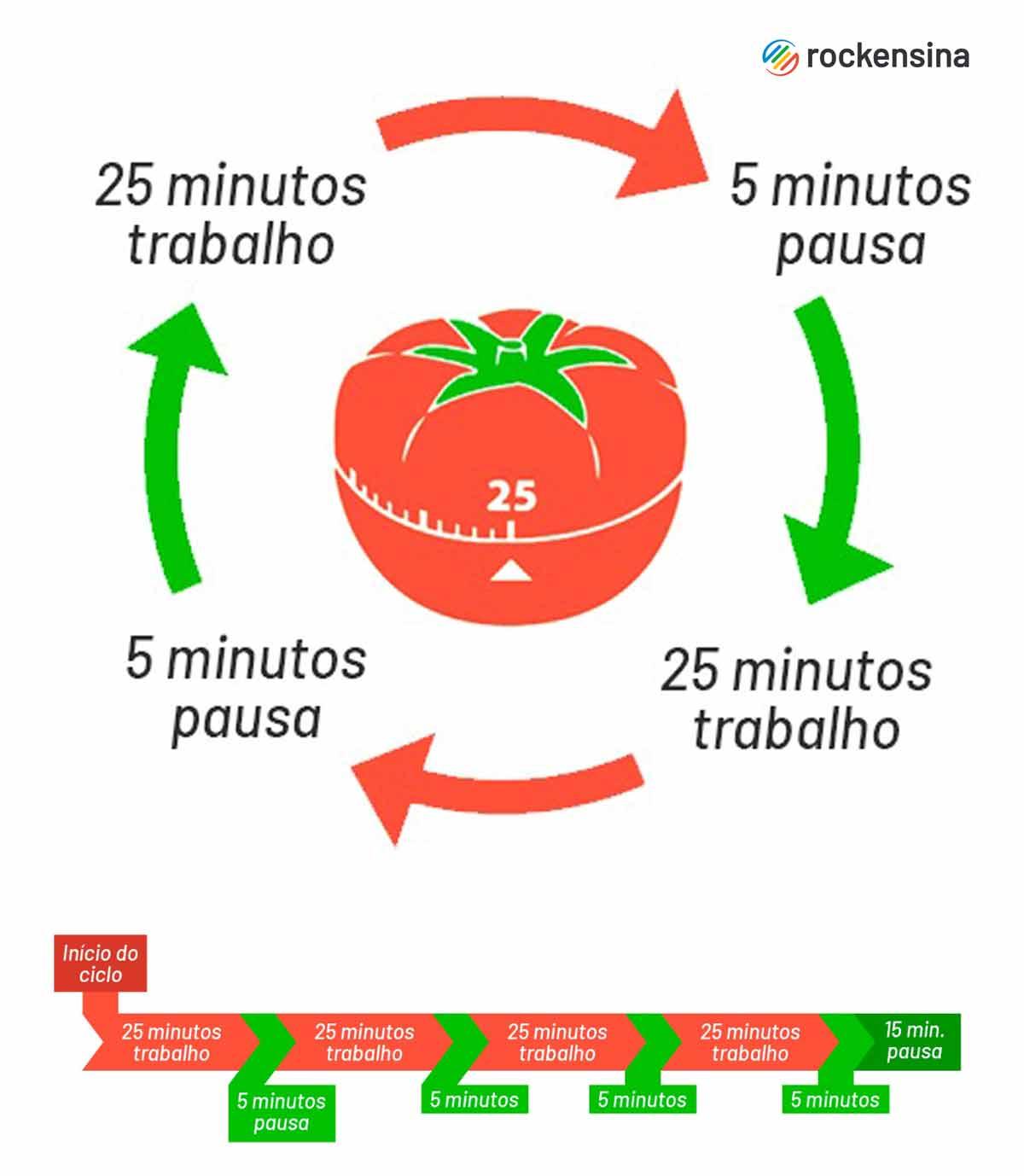 Técnica pomodoro de gestão do tempo