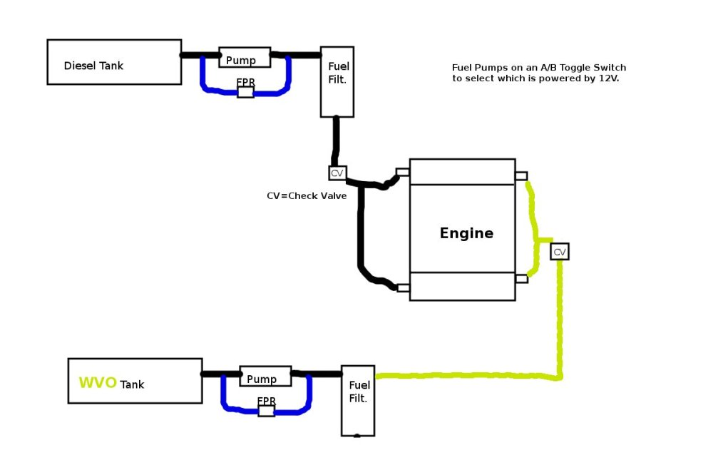 medium resolution of if you could scratch build a wvo diesel fuel system on a 7 3 psd how