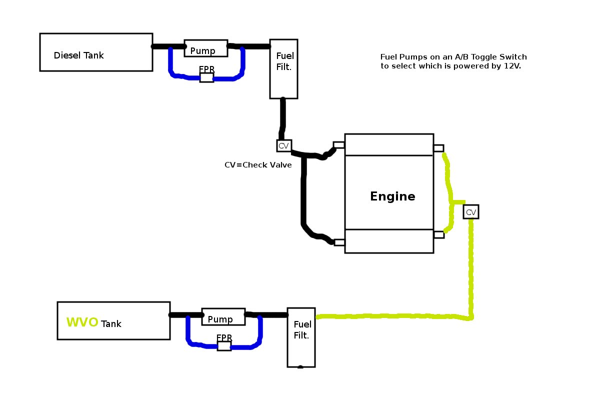 hight resolution of if you could scratch build a wvo diesel fuel system on a 7 3 psd how