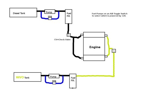small resolution of if you could scratch build a wvo diesel fuel system on a 7 3 psd how