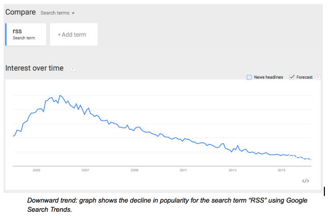 Google Search Trends data for RSS