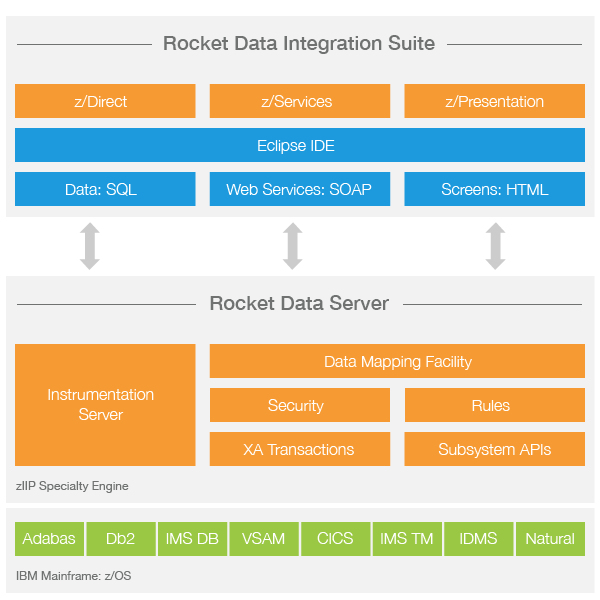 mainframe architecture diagram inverter wiring pdf rocket data z services software integration