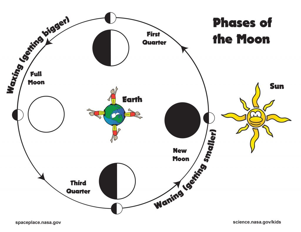 Why The Moon Is Bigger Closer To The Horizon Moon Facts