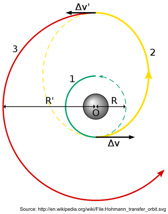 Wiki Delta V Diagram