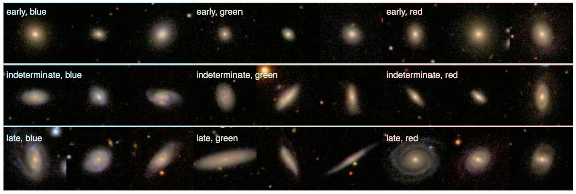 Image #2 Results of citizen science outreach. Credit: Kevin Schawinski/Galaxy Zoo